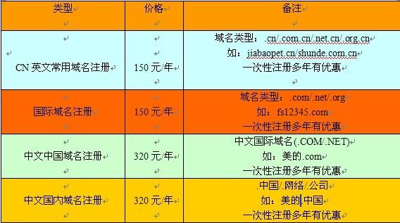 域名注册,中文域名