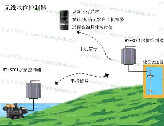 在某些偏远地区,蓄水点离供水点较远,想要达到自动供水,采用布线较为繁琐,而采用目前市场通用的红外信号则不理想,针对这种情况,我司率先研发了,GSM移动无线水泵自控系统,借助中国移动信号,实现信号无失真传递。 系统功能: ·系统传输信号采用GSM移动手机网络,稳定性强,不受天气变化影响,不受距离限制,不受障碍物限制。 ·水位控制器支持用户短信自定义水位上下限值,方便客户随时随意调节水位报警深度。 ·水位控制器支持用户短信定义超高超低水位,超高超低水位即水池内水位临界