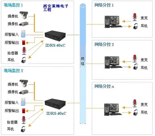供应 安防,防护,消防 监控器材及系统 工控硬盘录像机 订阅  单价: 1.