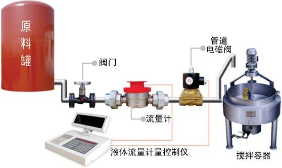 广州定量控制仪|定量控制流量计|定量加水,配料