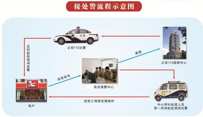 联网防盗报警器接线图