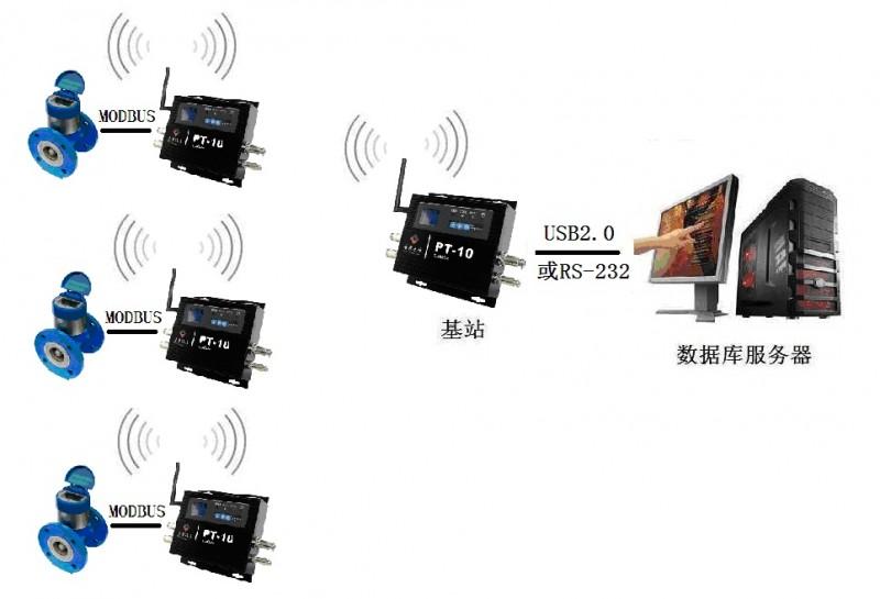 """无线自组网,或无线Mesh网络,也称为""""多跳(multi-hop)""""网络,它是一种与传统无线网络完全不同的新型无线网络技术。在传统的无线局域网(WLAN)中,每个客户端均通过一条与AP相连的无线链路来访问网络,用户如果要进行相互通信的话,必须首先访问一个固定的接入点(AP),这种网络结构被称为单跳网络。而在无线Mesh网络中,任何无线设备节点都可以同时作为AP和路由器,网络中的每个节点都可以发送和接收信号,每个节点都可以与一个或者多个对等节点进行直接通信。这种结构的最大好处在于:如"""