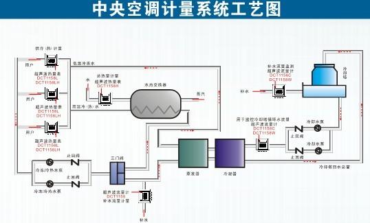 深圳建恒HCM1158L霍尼韦尔楼宇自控空调能量计冷量计