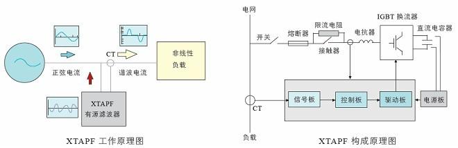 有源电力滤波器(xtapf)
