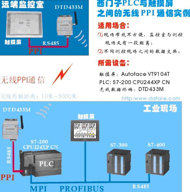 组态软件与S7-200的无线PPI通信方案