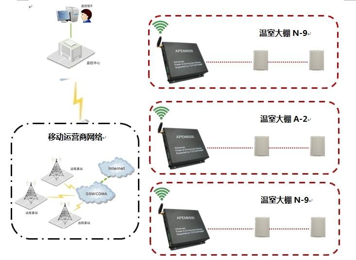 农业温室大棚无线远程监控系统