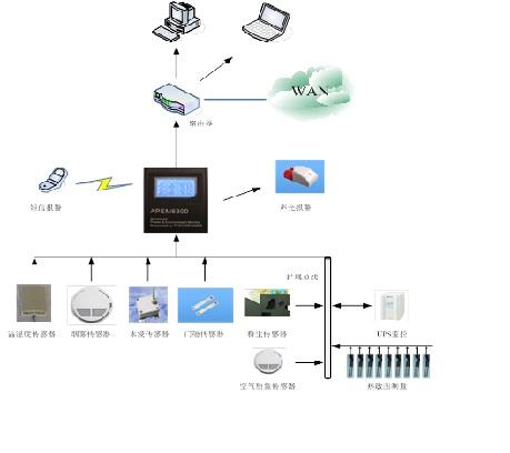 基于以太网的小型机房动力环境监控系统