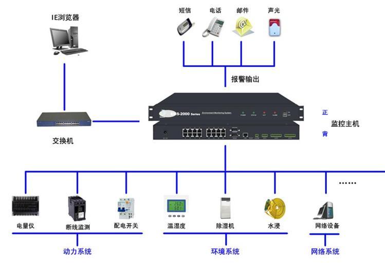 抽湿机系统监控 根据客户要求,档案功能室每150m 2的功能室配置一台