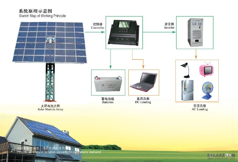 家用太阳能发电系统,太阳能发电系统价格